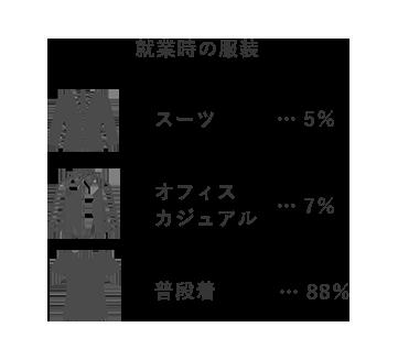 終業時の服装