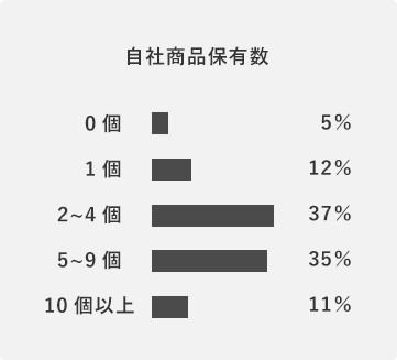 自社商品保有率